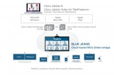 Cisco Jabber and interworking with Blue Jeans videoconferencing