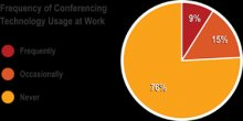 Frequency-of-Conferencing-Tech-at-Work