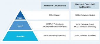 Microsoft Certification online courses