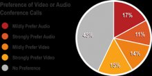 Preference-of-Video-or-Audio-Conference-Calls