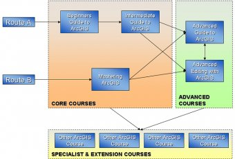 ArcGIS Training courses