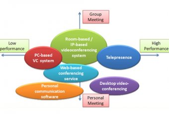 Best Video Conferencing system