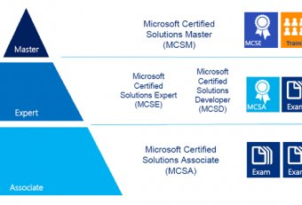 Microsoft Certification Training Programs