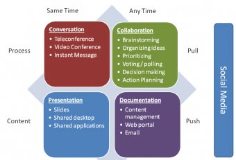Virtual Meeting Tools