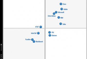 Web conferencing Magic Quadrant 2014