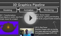 Online Graphics Overview: Course Outline and Logistics