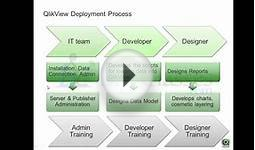 Qlikview Online Training | Qlikview Video Tutorials